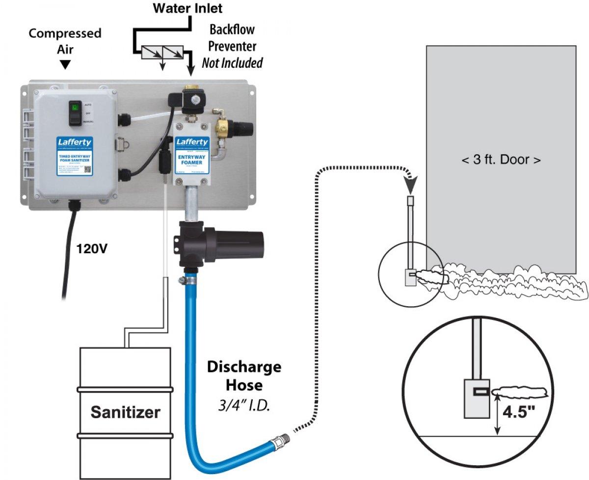 doorway schematic timed entryway foam sanitizer lafferty equipment manufacturing  inc  timed entryway foam sanitizer